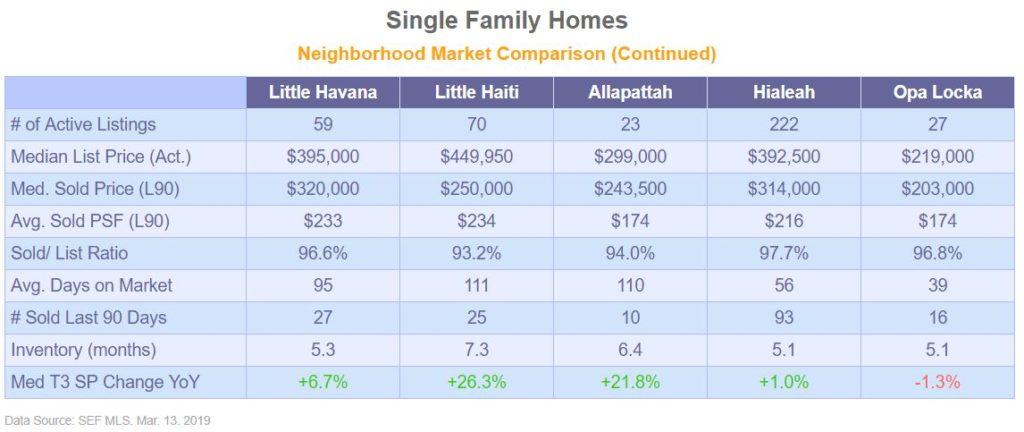Single Family Market Snapshot - Mar2019 - Table#2