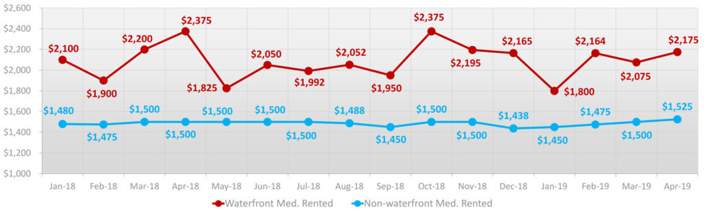 Miami-Beach-waterfront-&-non-waterfront-median-rents-2018-apr2019