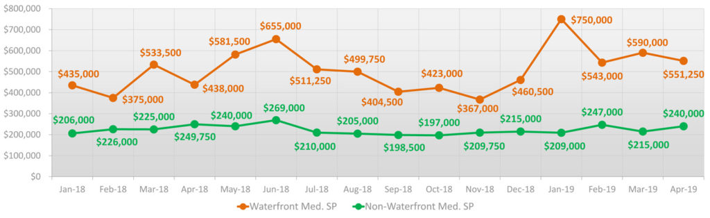 Miami-Beach-waterfront-&-non-waterfront-median-sale-price-2018-apr2019