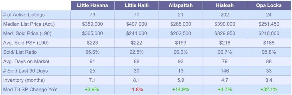 Single Family Market Snapshot-May2019 - Table 2