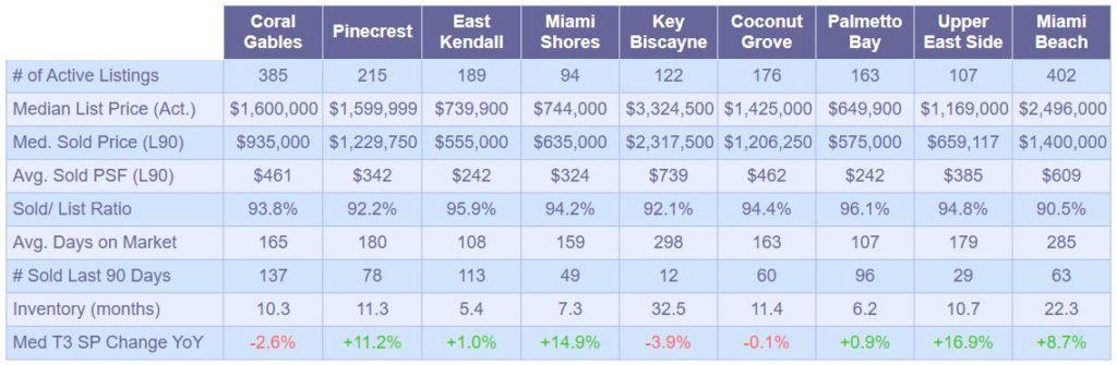 Single-Family-Market-Snapshot-September2019 - table 1
