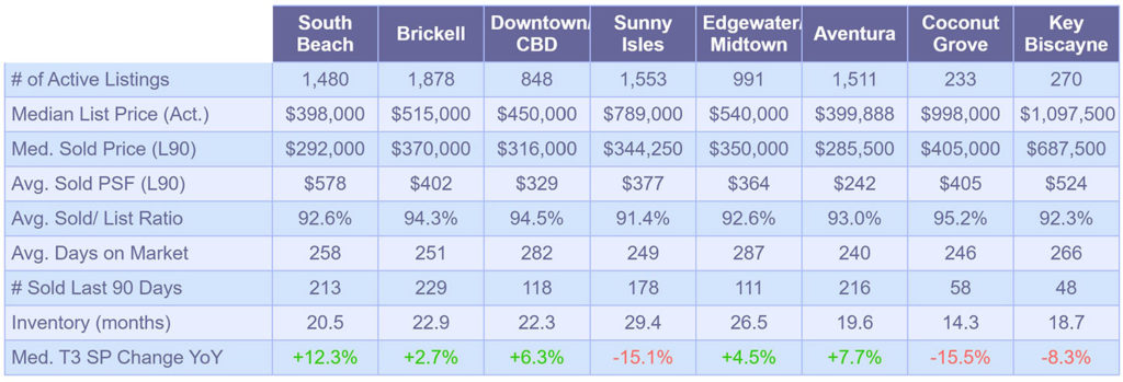 Condominium Market Snapshot - October 2019