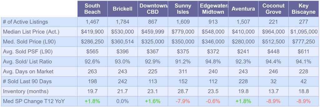Condominium-Market-Snapshot---January-2020
